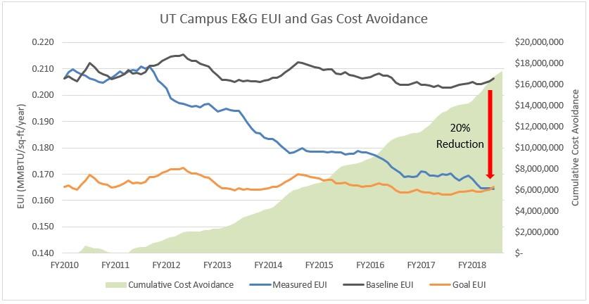 Energy savings in buildings at UT Austin